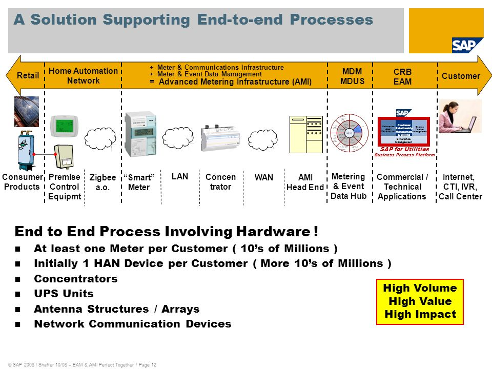 © SAP 2008 / Shaffer 10/08 – EAM & AMI Perfect Together / Page 12 A Solution Supporting End-to-end Processes Smart Meter LAN Concen trator WAN AMI Hea