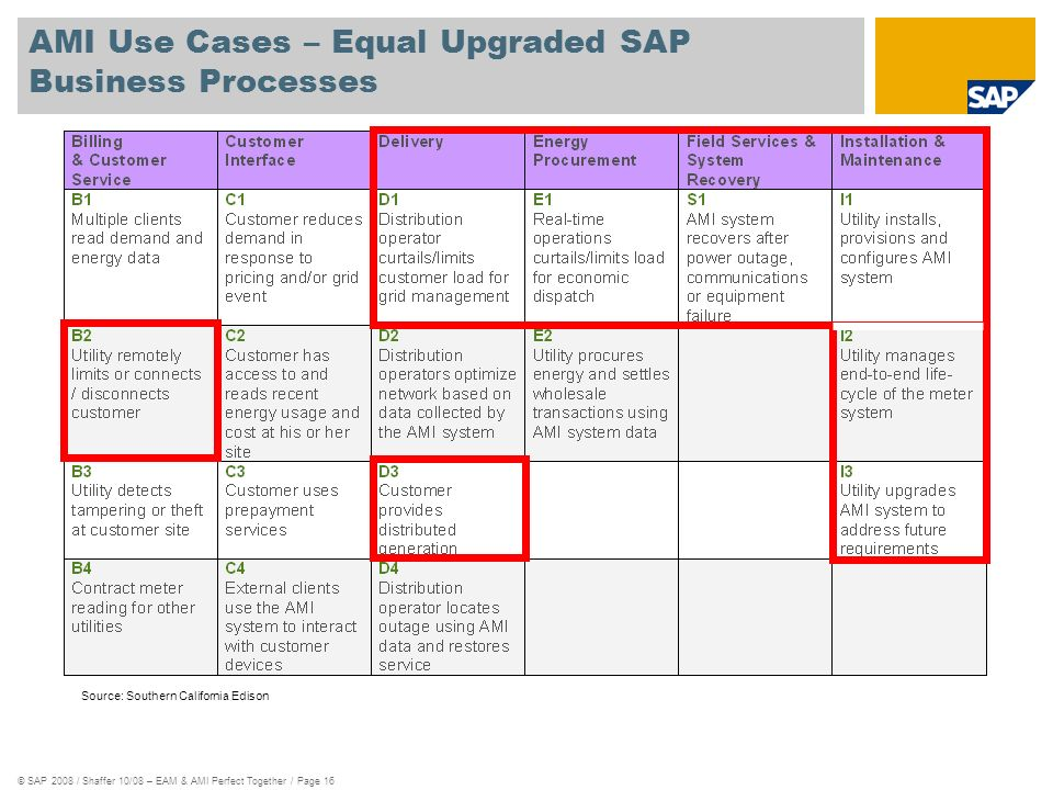 © SAP 2008 / Shaffer 10/08 – EAM & AMI Perfect Together / Page 16 AMI Use Cases – Equal Upgraded SAP Business Processes Source: Southern California Ed