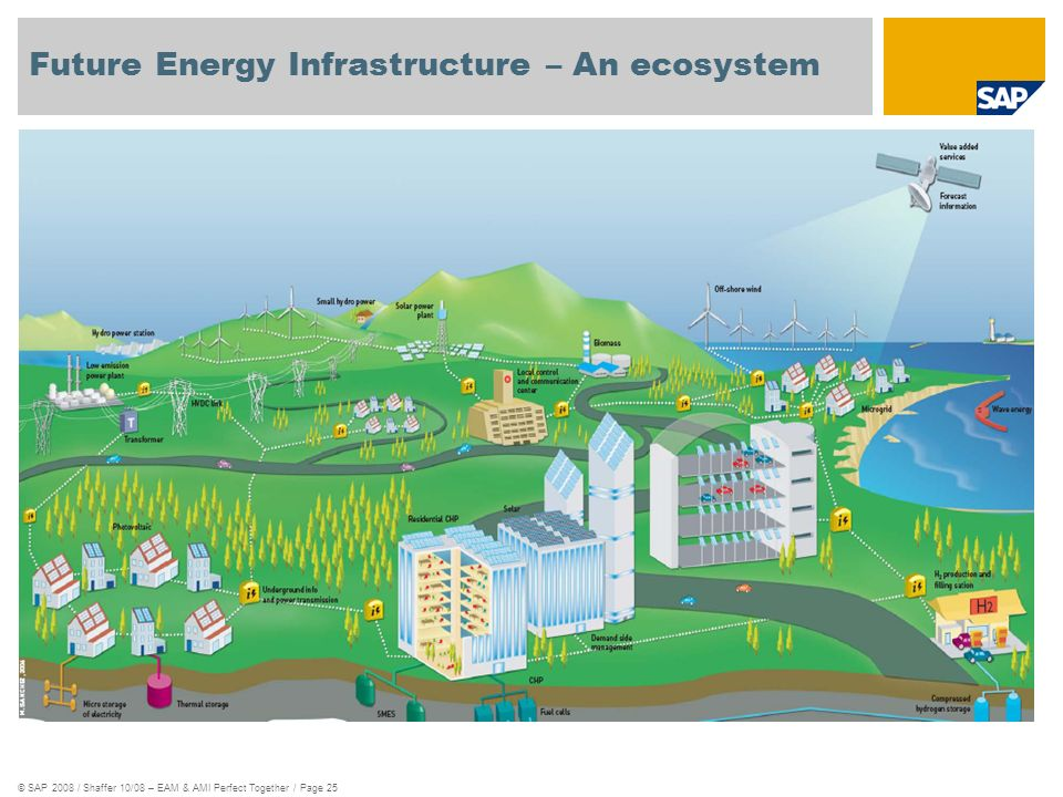 © SAP 2008 / Shaffer 10/08 – EAM & AMI Perfect Together / Page 25 Future Energy Infrastructure – An ecosystem