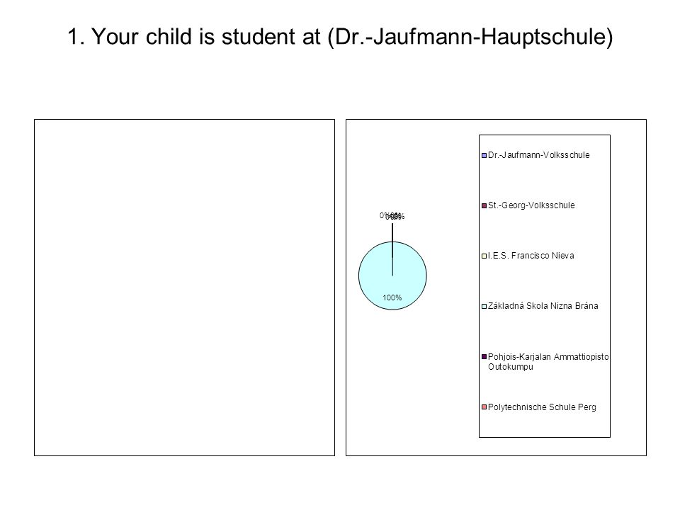 1. Your child is student at (Dr.-Jaufmann-Hauptschule)