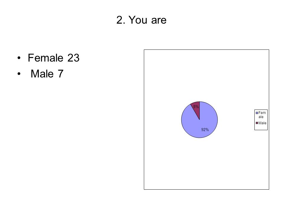 2. You are Female 23 Male 7