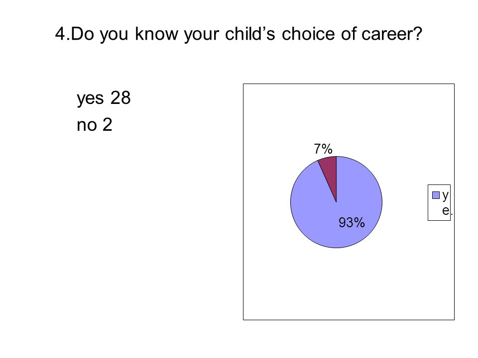 4.Do you know your childs choice of career? yes 28 no 2