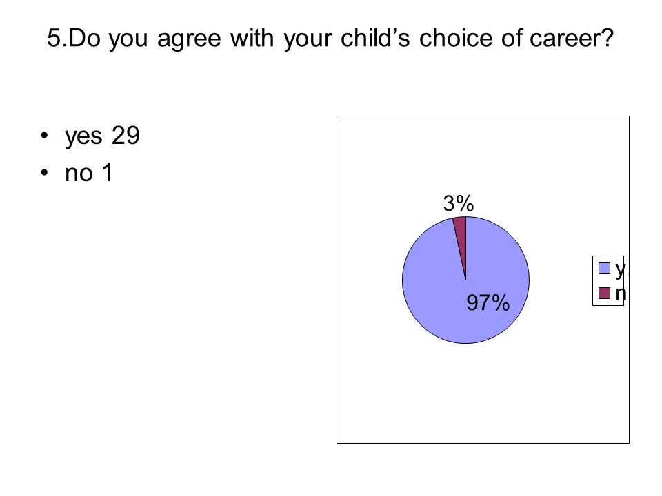 5.Do you agree with your childs choice of career? yes 29 no 1