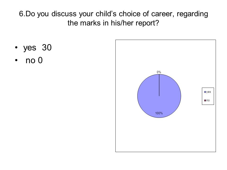 6.Do you discuss your childs choice of career, regarding the marks in his/her report? yes 30 no 0