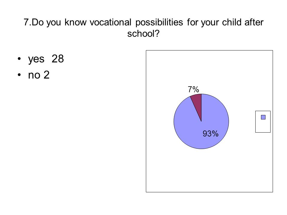 7.Do you know vocational possibilities for your child after school? yes 28 no 2