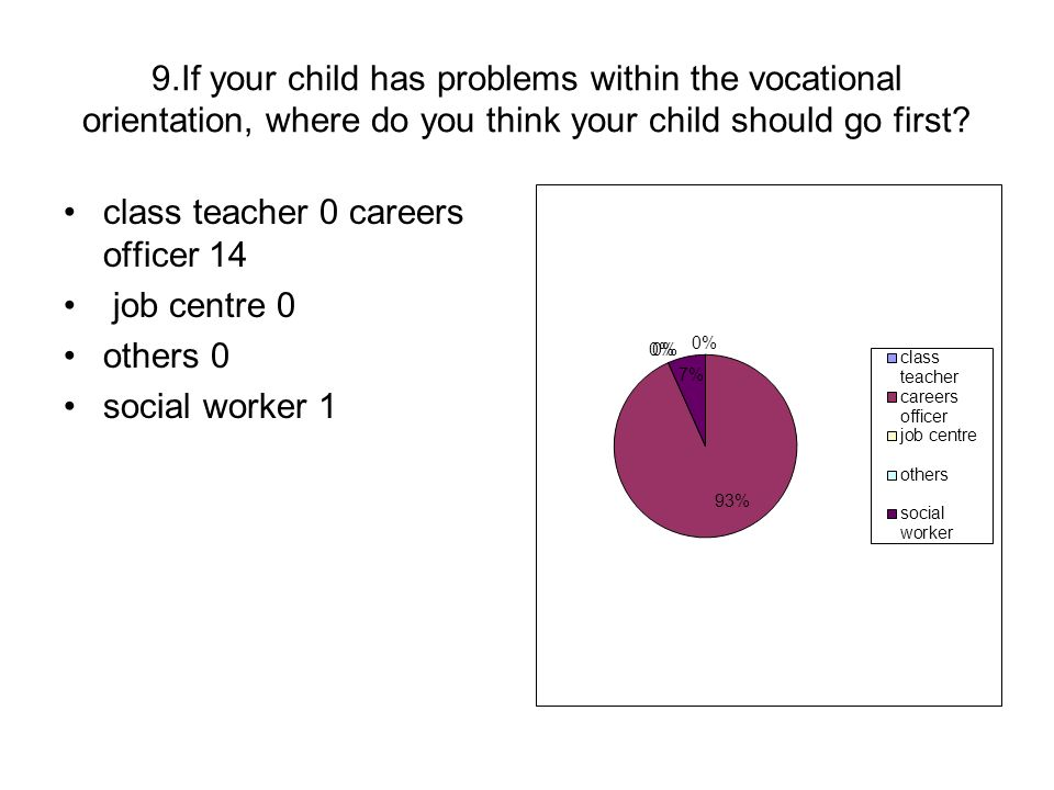 9.If your child has problems within the vocational orientation, where do you think your child should go first? class teacher 0 careers officer 14 job