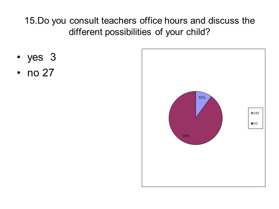 15.Do you consult teachers office hours and discuss the different possibilities of your child? yes 3 no 27
