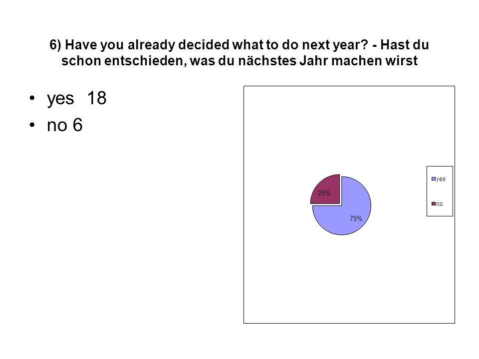 6) Have you already decided what to do next year? - Hast du schon entschieden, was du nächstes Jahr machen wirst yes 18 no 6