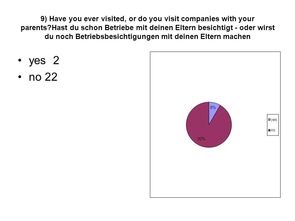 9) Have you ever visited, or do you visit companies with your parents?Hast du schon Betriebe mit deinen Eltern besichtigt - oder wirst du noch Betrieb