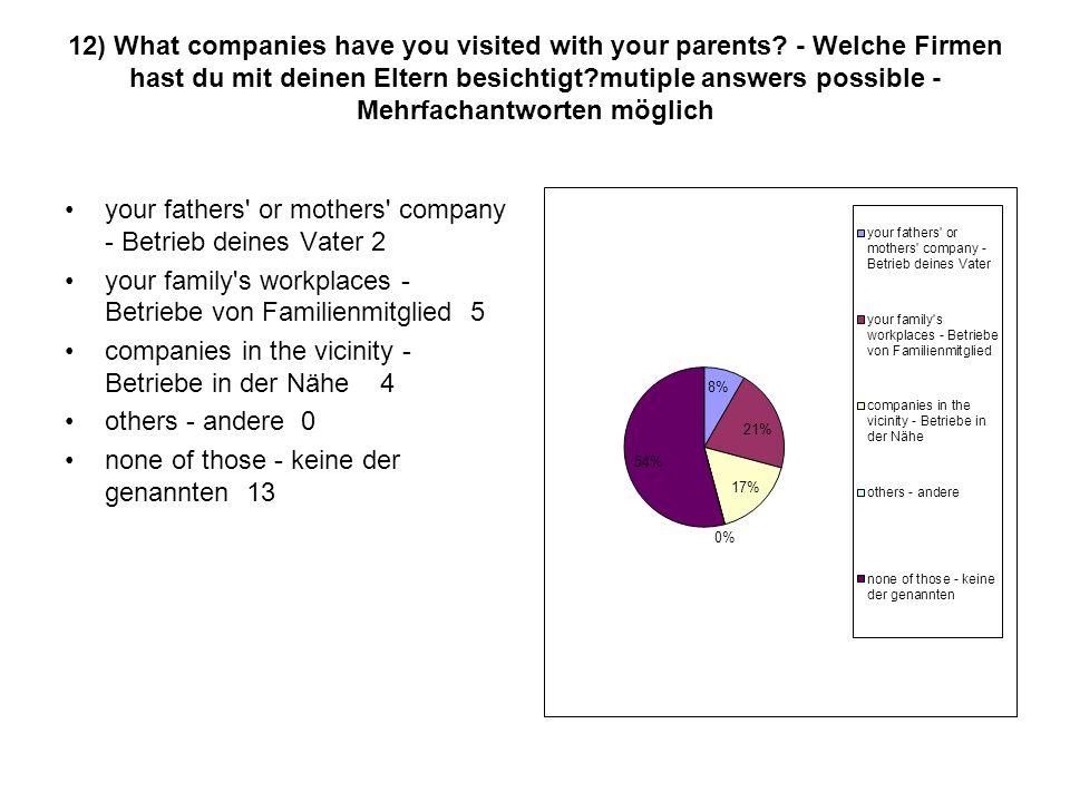 12) What companies have you visited with your parents? - Welche Firmen hast du mit deinen Eltern besichtigt?mutiple answers possible - Mehrfachantwort