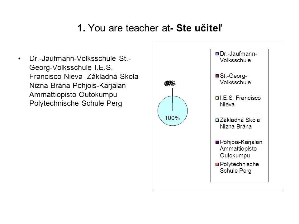 1. You are teacher at- Ste učiteľ Dr.-Jaufmann-Volksschule St.- Georg-Volksschule I.E.S. Francisco Nieva Základná Skola Nizna Brána Pohjois-Karjalan A