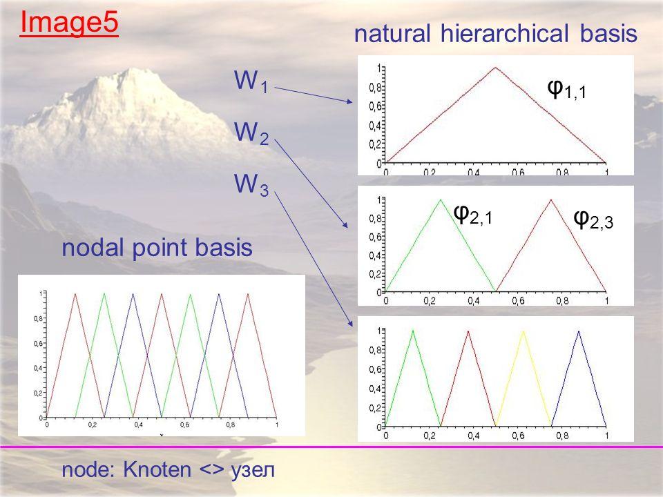 Bild5 Image5 nodal point basis natural hierarchical basis φ 1,1 φ 2,1 φ 2,3 node: Knoten <> узел W1W2W3W1W2W3