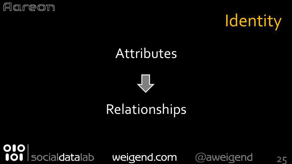 Identity Attributes Relationships 25