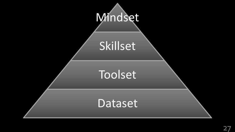 Mindset Skillset Toolset Dataset 27