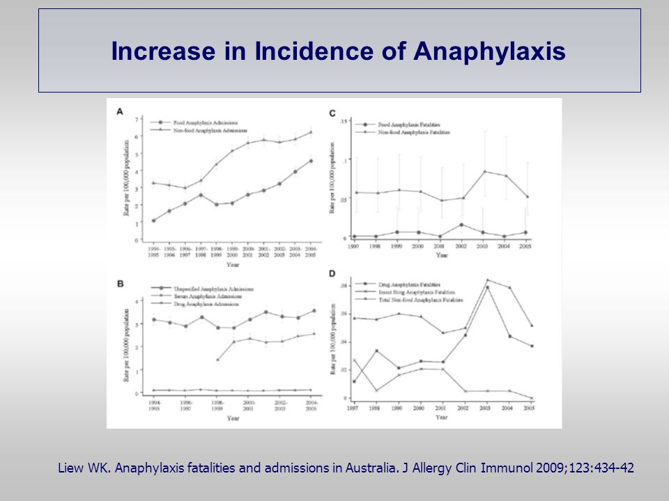 Increase in Incidence of Anaphylaxis Liew WK. Anaphylaxis fatalities and admissions in Australia. J Allergy Clin Immunol 2009;123:434-42