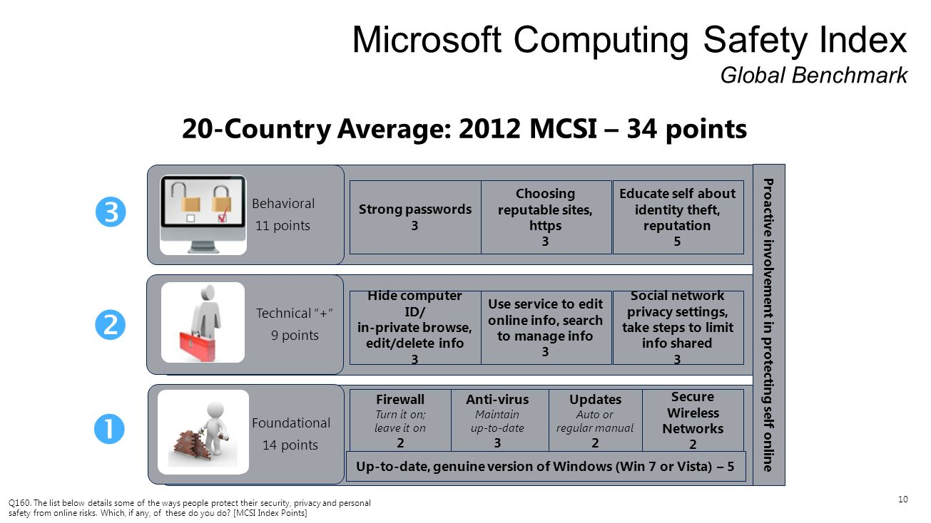 10 20-Country Average: 2012 MCSI – 34 points Microsoft Computing Safety Index Global Benchmark Social network privacy settings, take steps to limit in