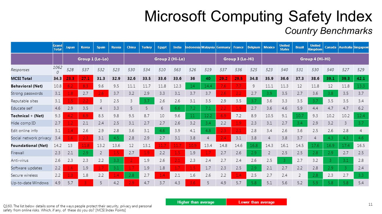 11 Microsoft Computing Safety Index Country Benchmarks Q160. The list below details some of the ways people protect their security, privacy and person