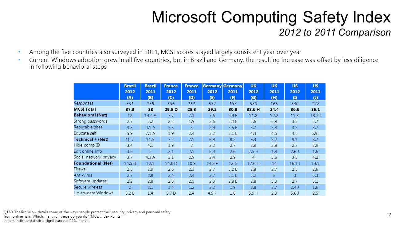 12 Microsoft Computing Safety Index 2012 to 2011 Comparison Q160. The list below details some of the ways people protect their security, privacy and p