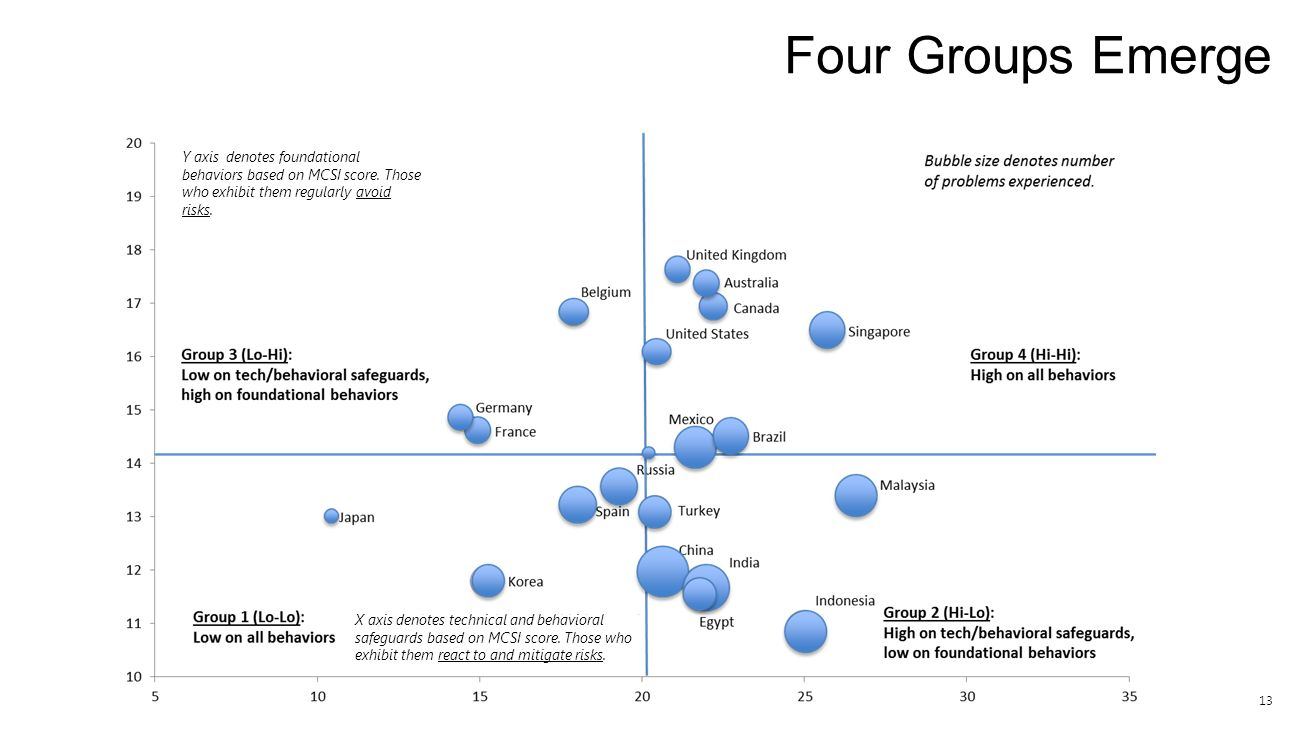 13 Four Groups Emerge X axis denotes technical and behavioral safeguards based on MCSI score. Those who exhibit them react to and mitigate risks. Y ax