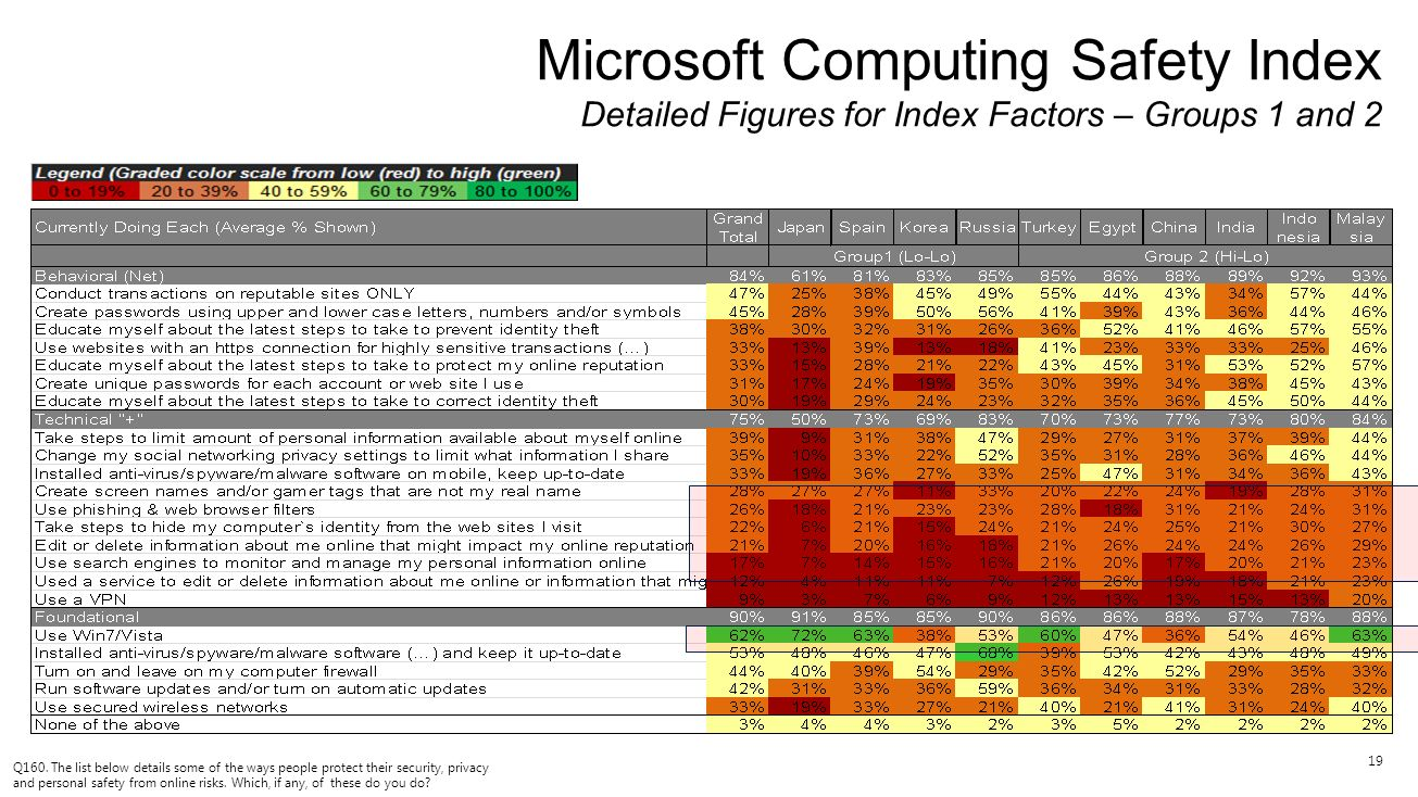 19 Microsoft Computing Safety Index Detailed Figures for Index Factors – Groups 1 and 2 Q160. The list below details some of the ways people protect t