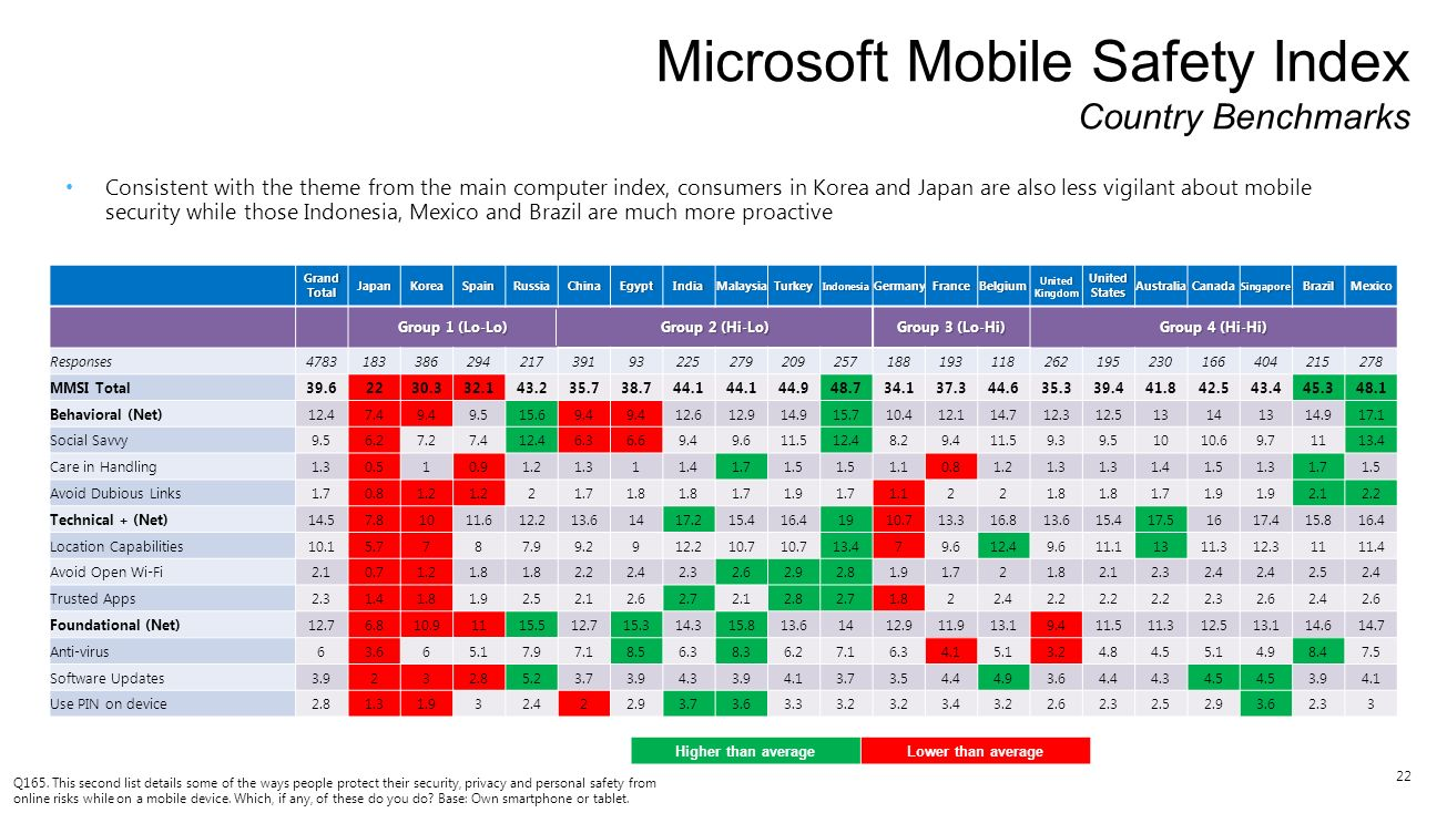 22 Microsoft Mobile Safety Index Country Benchmarks Q165. This second list details some of the ways people protect their security, privacy and persona
