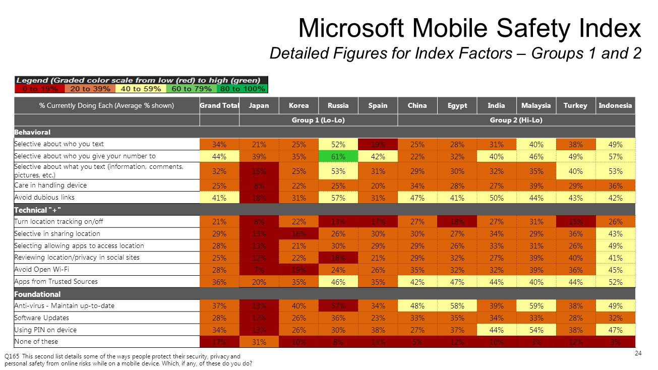 24 Microsoft Mobile Safety Index Detailed Figures for Index Factors – Groups 1 and 2 Q165 This second list details some of the ways people protect the