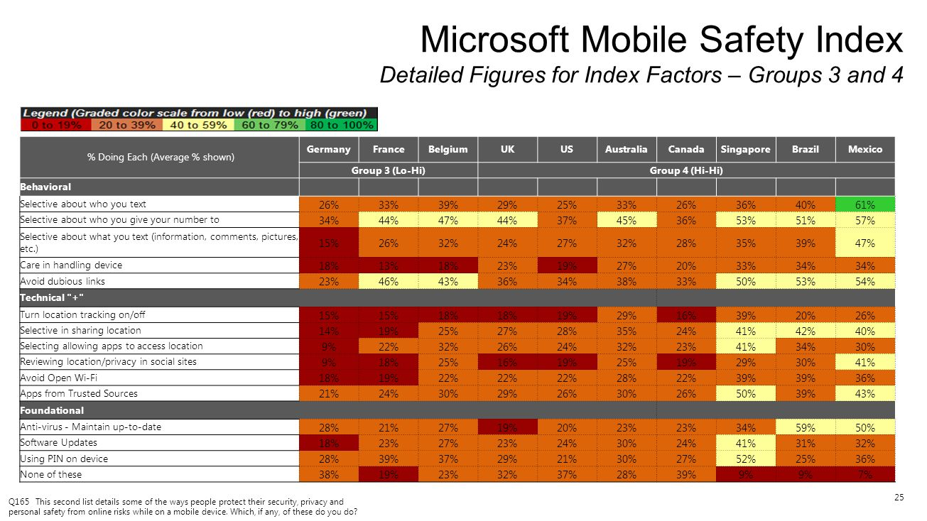 25 Microsoft Mobile Safety Index Detailed Figures for Index Factors – Groups 3 and 4 Q165 This second list details some of the ways people protect the
