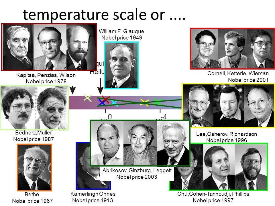 surface of the sun room temperature liquid Helium laser cooling Doppler limit recoil limit temperature [K] Cornell, Ketterle, Wieman Nobel price 2001 Bethe Nobel price 1967 William F.