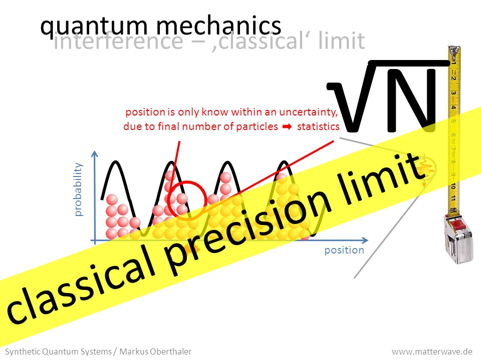 position probability quantum mechanics interference – classical limit position is only know within an uncertainty, due to final number of particles statistics N Synthetic Quantum Systems / Markus Oberthaler www.matterwave.de classical precision limit