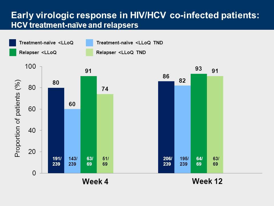 Proportion of patients (%) 191/ 239 143/ 239 Week 4 Week 12 206/ 239 195/ 239 Early virologic response in HIV/HCV co-infected patients: HCV treatment-