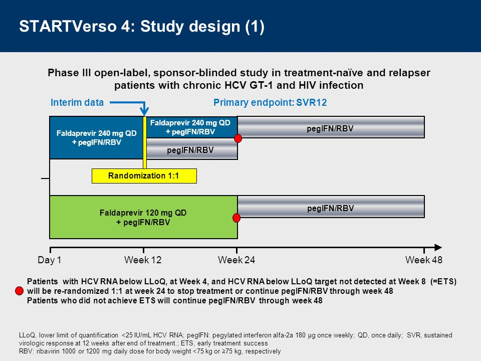 STARTVerso 4: Study design (2) No ART Raltegravir or maraviroc based 120 or 240 mg QD Efavirenz based Darunavir/ritonavir or atazanavir/ritonavir based ART regimen Faldaprevir dosage RANDOMIZED 120 mg QD240 mg QD ART, antiretroviral therapy; QD, once daily ALLOCATED HCV GT-1 infection, including compensated cirrhosis HCV treatment-naive or relapsers
