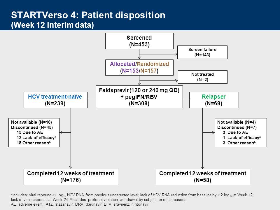 STARTVerso 4: Baseline characteristics Treatment-naïve (N=239) Relapser (N=69) Total (N=308) Age, years (mean)47 Male, n (%)184 (77)64 (93)80 Race, n (%)White Black or African American Other a 179 (75) 39 (16) 21 (9) 63 (91) 2 (3) 4 (6) 79 13 8 ART, n (%)EFV-based ATZ/r- or DRV/r-based Ral-based and other b No ART (ARV-naïve), n (%) 67 (28) 60 (25) 105 (44) 7 (3) 17 (25) 7 (10) 41 (59) 4 (6) 84 (27) 67 (22) 146 (47) 11 (4) Mean baseline CD4 + T cell count, cells/µL544549545 Baseline HCV RNA 800 000 IU/mL, n (%)197 (82)49 (71)246 (80) HCV Genotype-1a, n (%)184 (77)55 (80) 239 (78) Cirrhosis F4 or FibroScan >13 kPa, n (%)40 (17)11 (16) 51 (17) a Includes Asian, Native Hawaiian or other Pacific Islander, American Indian or Alaska Native, and missing data.