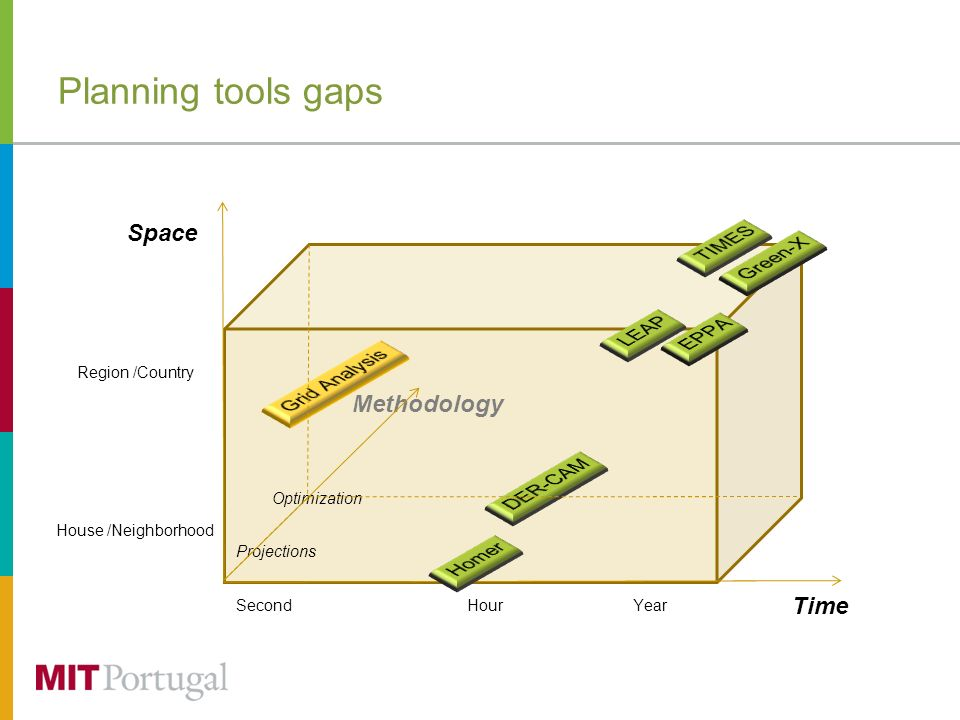 Planning tools gaps HourYear Region /Country House /Neighborhood Second Space Time Projections Optimization Methodology
