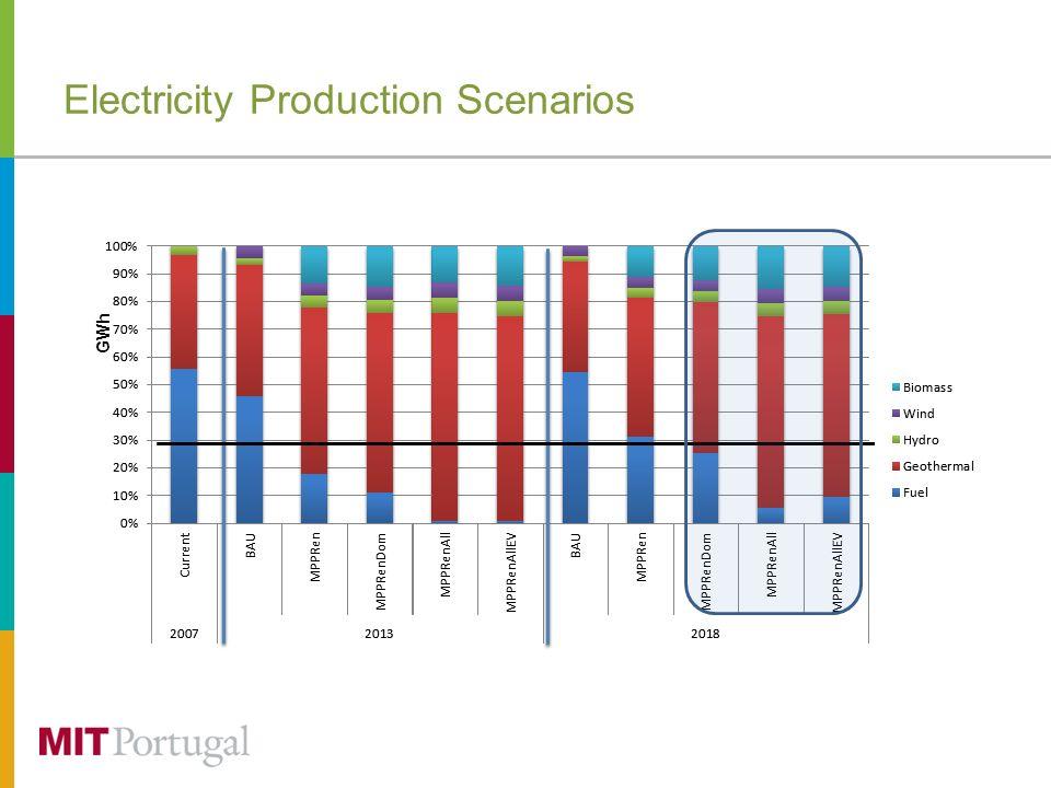GWh Electricity Production Scenarios