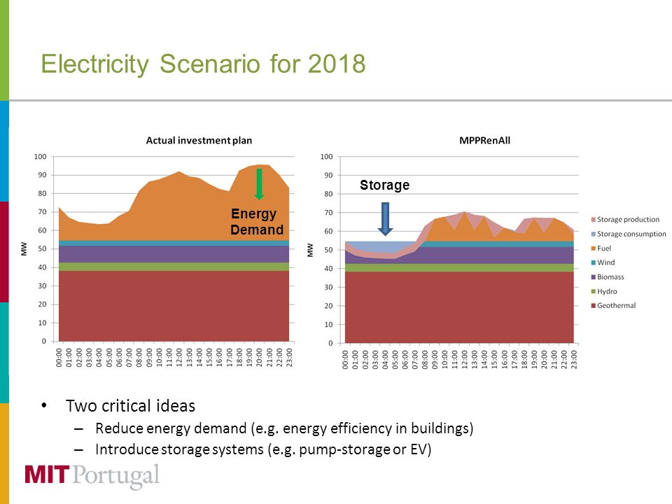 Electricity Scenario for 2018 Two critical ideas – Reduce energy demand (e.g. energy efficiency in buildings) – Introduce storage systems (e.g. pump-s
