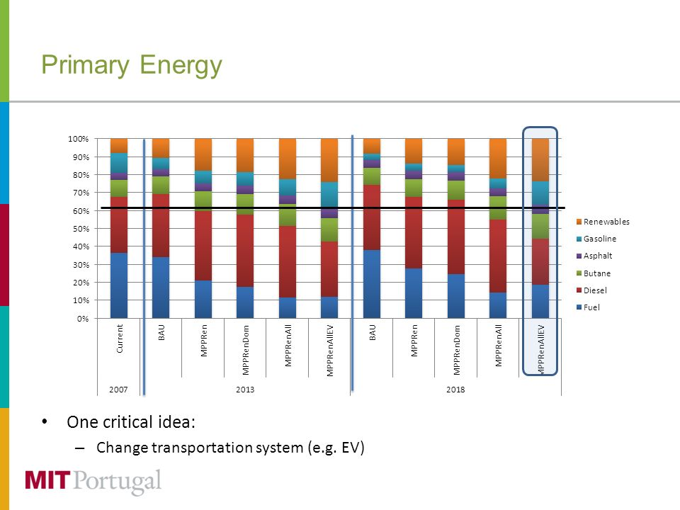 Primary Energy One critical idea: – Change transportation system (e.g. EV)