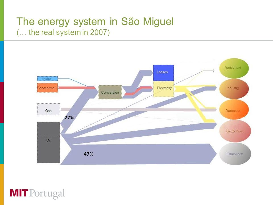 The energy system in São Miguel (… the real system in 2007) 47% 27%