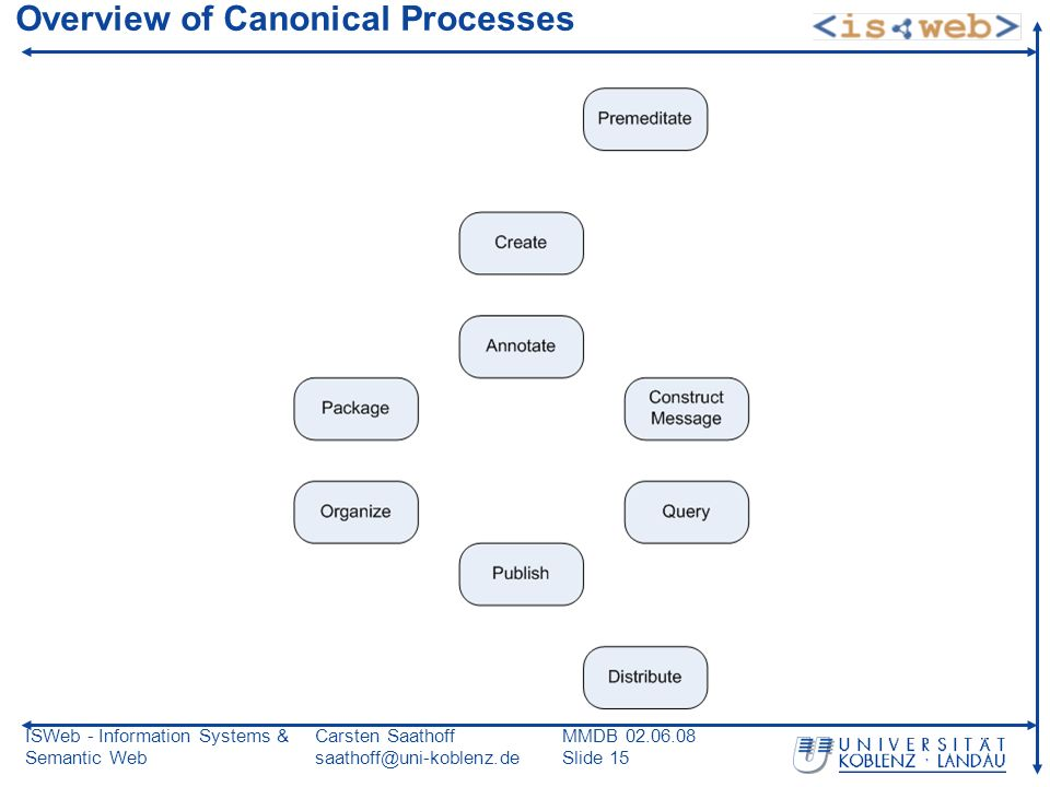 ISWeb - Information Systems & Semantic Web Carsten Saathoff saathoff@uni-koblenz.de MMDB 02.06.08 Slide 15 Overview of Canonical Processes