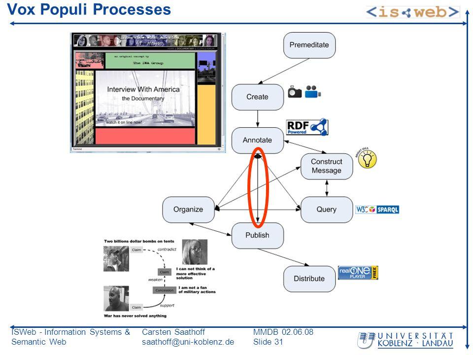 ISWeb - Information Systems & Semantic Web Carsten Saathoff saathoff@uni-koblenz.de MMDB 02.06.08 Slide 31 Vox Populi Processes