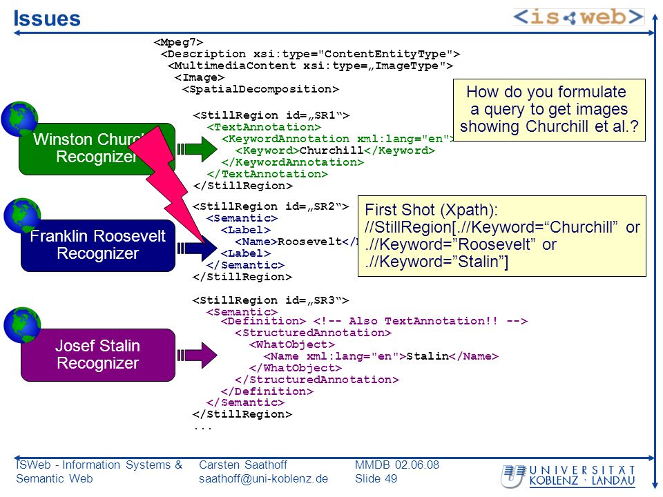 ISWeb - Information Systems & Semantic Web Carsten Saathoff saathoff@uni-koblenz.de MMDB 02.06.08 Slide 49 Issues Churchill Roosevelt Stalin...