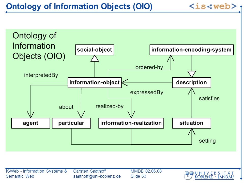ISWeb - Information Systems & Semantic Web Carsten Saathoff saathoff@uni-koblenz.de MMDB 02.06.08 Slide 63 Ontology of Information Objects (OIO)