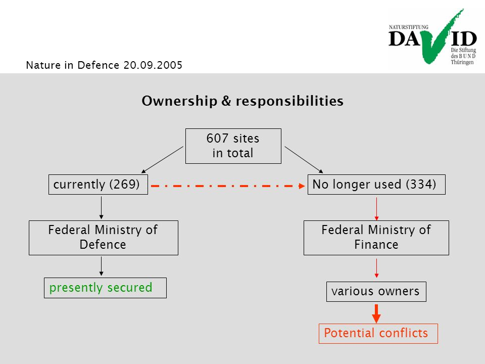 Nature in Defence 20.09.2005 Ownership & responsibilities 607 sites in total currently (269) Federal Ministry of Defence presently secured Federal Ministry of Finance No longer used (334) Potential conflicts various owners