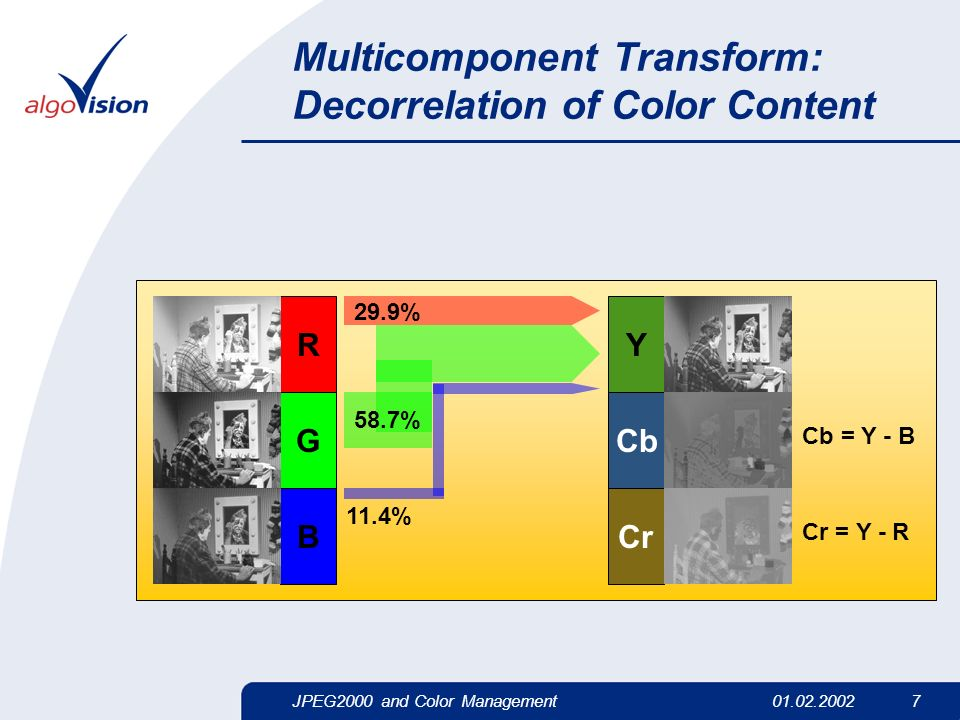 JPEG2000 and Color Management01.02.2002 7 Multicomponent Transform: Decorrelation of Color Content Y 29.9% 58.7% 11.4% Cb Cr Cb = Y - B Cr = Y - R R G