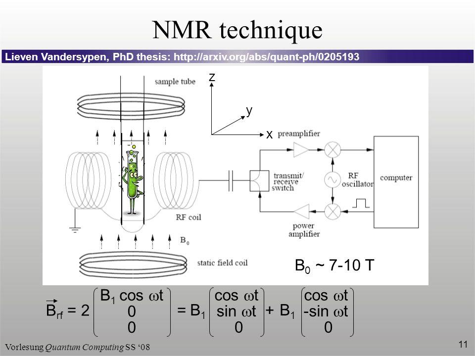 Vorlesung Quantum Computing SS 08 11 NMR technique x y z B 0 ~ 7-10 T Lieven Vandersypen, PhD thesis: http://arxiv.org/abs/quant-ph/0205193 B rf = 2 =