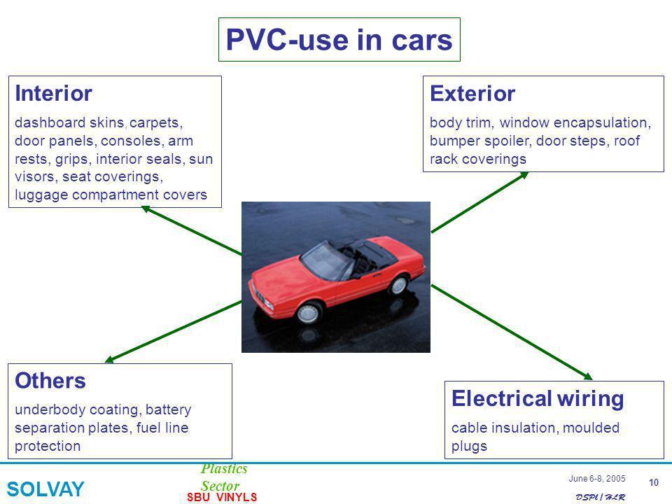 DSPl / HLR Plastics Sector SOLVAY SBU VINYLS 10 June 6-8, 2005 PVC-use in cars Interior dashboard skins, carpets, door panels, consoles, arm rests, gr