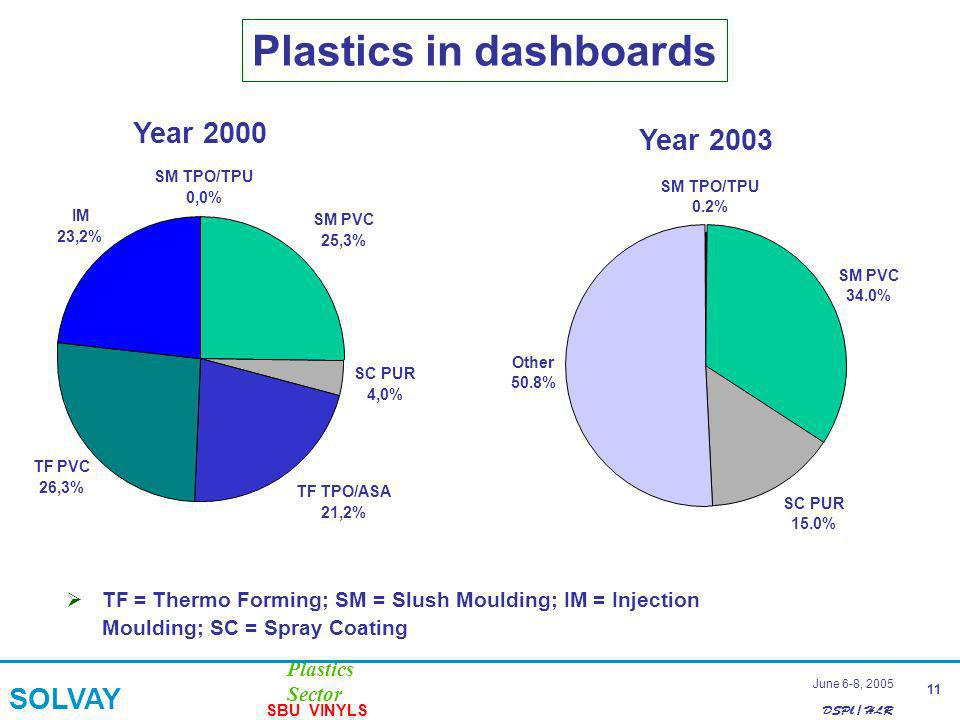 DSPl / HLR Plastics Sector SOLVAY SBU VINYLS 11 June 6-8, 2005 Plastics in dashboards TF = Thermo Forming; SM = Slush Moulding; IM = Injection Moulding; SC = Spray Coating SM TPO/TPU SM PVC 25,3% SC PUR 4,0% TF TPO/ASA 21,2% TF PVC 26,3% IM 23,2% Year 2000 SM TPO/TPU 0,0% SM PVC 25,3% SC PUR 4,0% TF TPO/ASA 21,2% TF PVC 26,3% IM 23,2% Year 2003 SM TPO/TPU 0.2% SM PVC 34.0% SC PUR 15.0% Other 50.8%