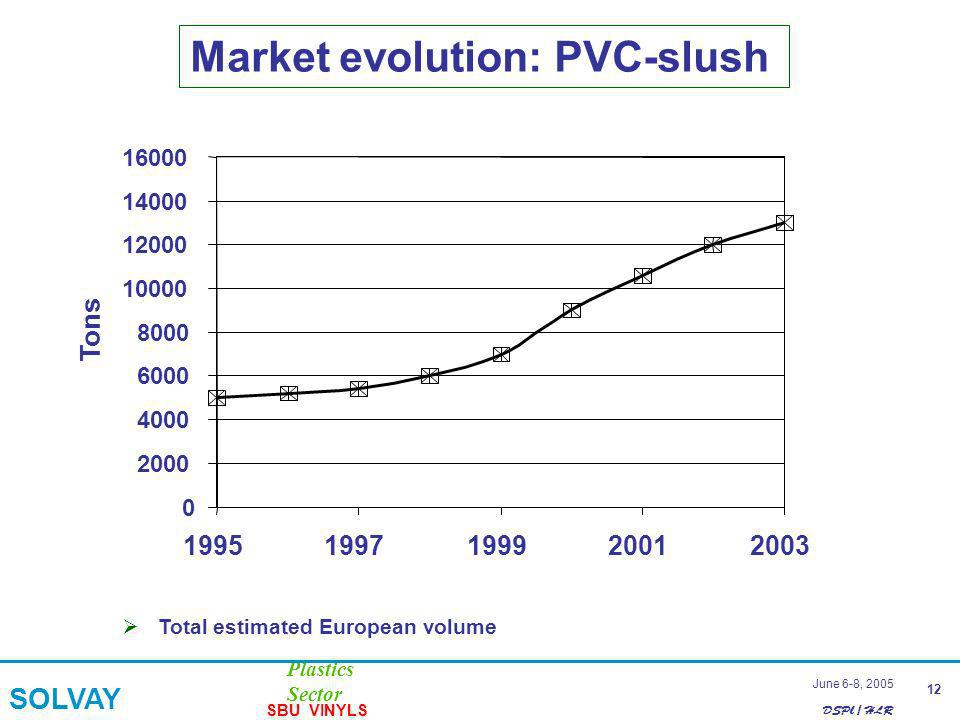 DSPl / HLR Plastics Sector SOLVAY SBU VINYLS 12 June 6-8, 2005 Market evolution: PVC-slush Total estimated European volume 0 2000 4000 6000 8000 10000 12000 14000 16000 19951997199920012003 Tons