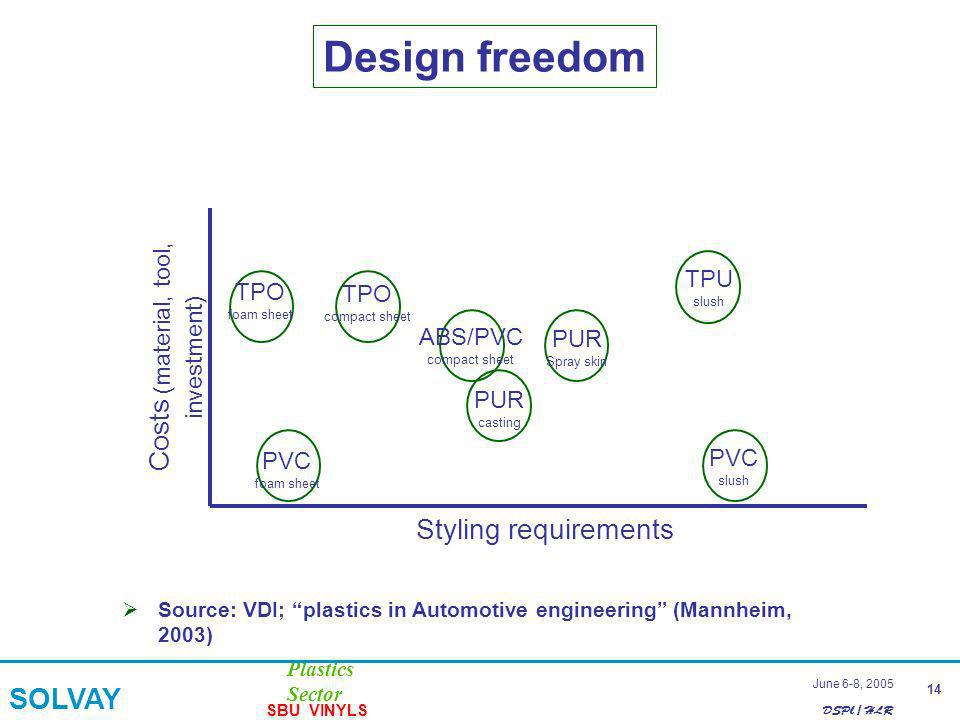DSPl / HLR Plastics Sector SOLVAY SBU VINYLS 14 June 6-8, 2005 Design freedom Costs (material, tool, Styling requirements Costs (material, tool, inves