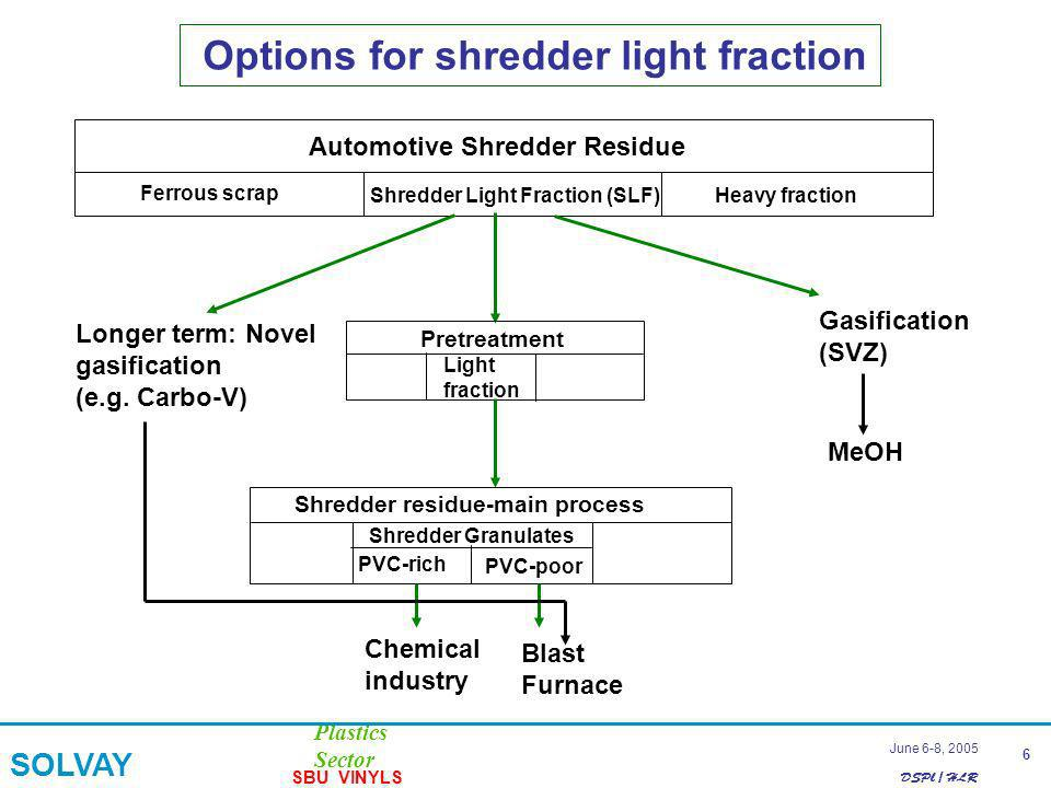 DSPl / HLR Plastics Sector SOLVAY SBU VINYLS 6 June 6-8, 2005 Options for shredder light fraction Automotive Shredder Residue Ferrous scrap Shredder L