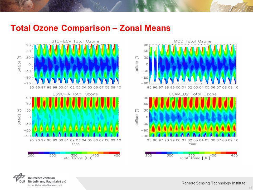 Institut für Methodik der Fernerkundung bzw. Deutsches Fernerkundungsdatenzentrum Folie 11 11 Remote Sensing Technology Institute Total Ozone Comparis